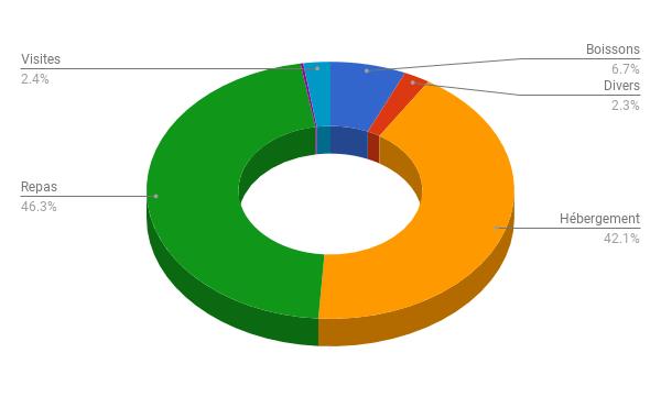 Répartition des dépenses en novembre 2017