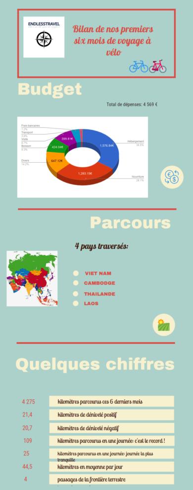 Voyage à vélo: bilan de nos six premiers mois d'aventure